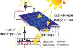 Фото - Сонячний колектор своїми руками