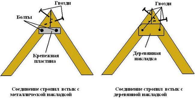 Схема кріплення крокв в конику