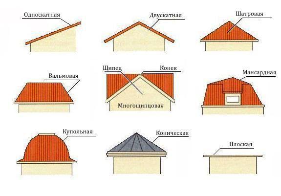 Споруджуємо дах: технологія будівництва