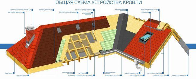 Загальна схема структури покрівлі