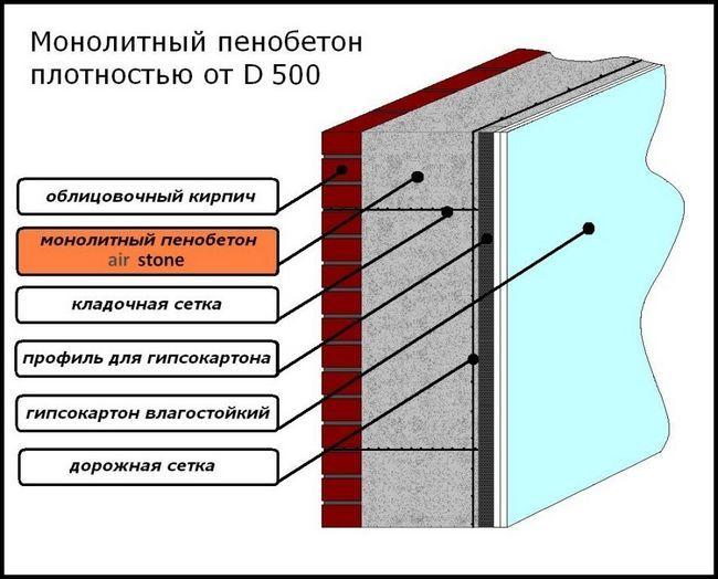 Схема стіни з використанням монолітного пінобетону.