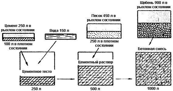 Фото - Склад і пропорції бетону