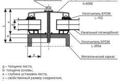Схема будови стільникового полікарбонату