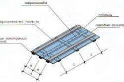 Схема покриття стільниковим полікарбонатом.