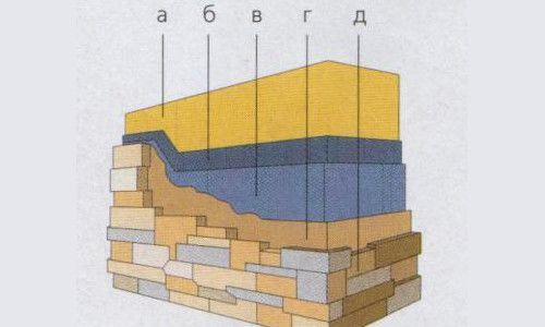 Схема облицювання штучним каменем