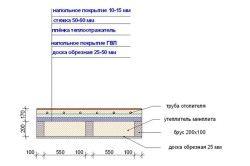 Схема утеплювача будинку пінофлекс