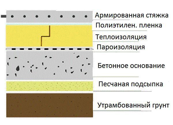 Пристрій бетонної основи