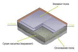 Схема бетонної стяжки теплої підлоги