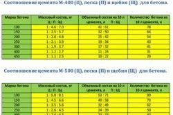 Пропорції приготування бетонної суміші