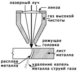 Схема процесу лазерного різання