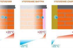 Схема поява роси в стінах при різних способах утеплення.