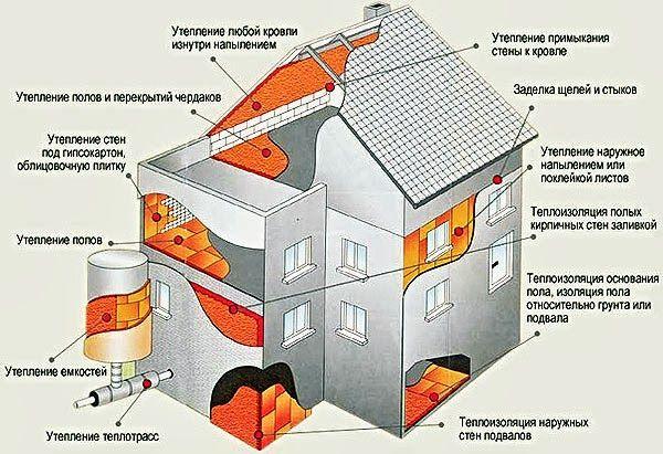 Схема утеплення будинку пінополіуретаном
