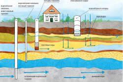 Схема залягання і руху ґрунтових вод на дачній ділянці.