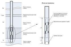 Схема пристрою свердловини і фільтра, встановленого в ній.