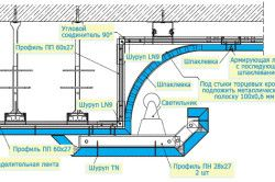 Схема монтажу багаторівневої стелі з гіпсокартону