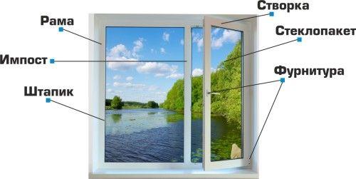 Фото - Сучасні пластикові вікна: які бувають