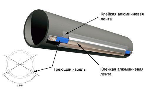 Фото - Сучасні засоби обігріву трубопроводів