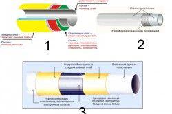 Види пластикових труб: 1 ПВХ (полівінілхлоридні), 2 Зшиті поліетиленові, 3 Поліпропіленові.