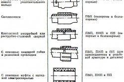 Типи зєднання пластикових труб