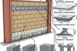 Будівництво паркану з бетонних блоків