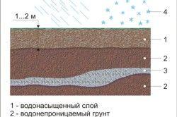 Схема розташування підземних вод