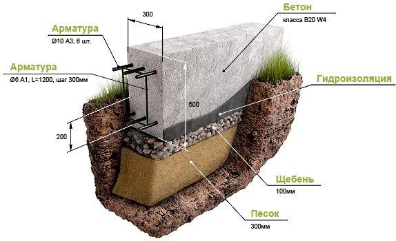 Фото - Створення стрічкового фундаменту для будинку