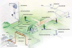 Загальна схема системи зрошення ділянки дощуванням