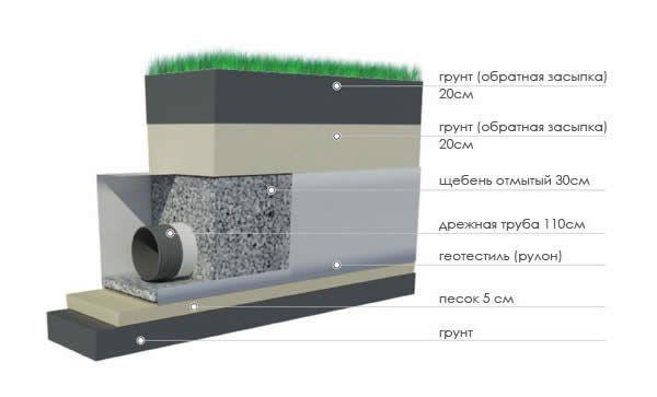 Фото - Створення системи водовідведення