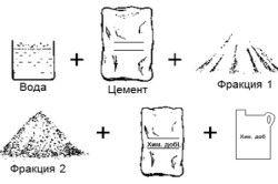 Компоненти цементного розчину