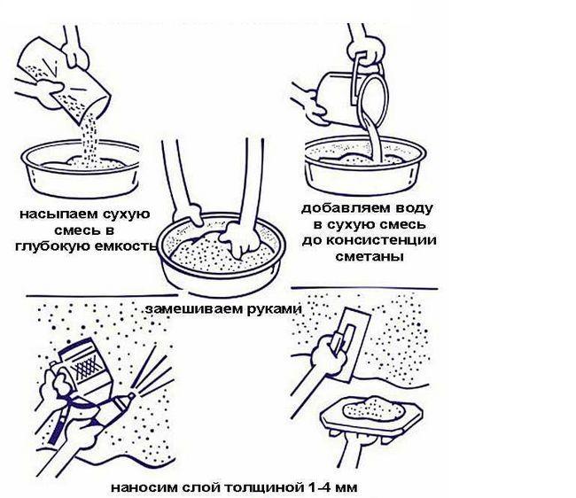 Етапи нанесення рідких шпалер