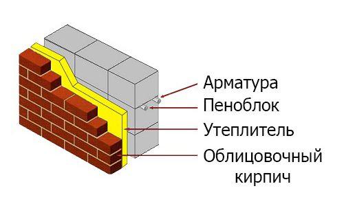 Фото - Способи армування стін з піноблоків