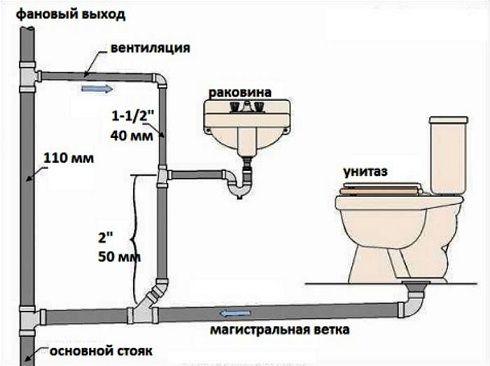 Фото - Способи чищення каналізаційних труб