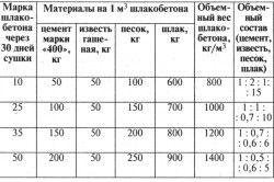 Таблиця складу шлакобетону