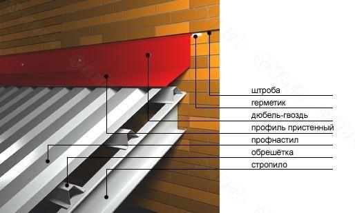 Схема кріплення листів профнастилу на даху складної конструкції