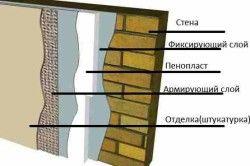 Схема утеплення стін зовні пінопластом.