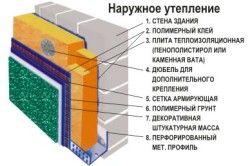 Схема зовнішнього утеплення з піноблоків.
