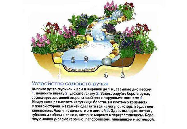Способи облагородити садову ділянку
