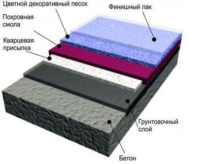 Бетонна підлога з кварцовим піском