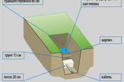 Схема прокладки електрокабеля для освітлення ділянки