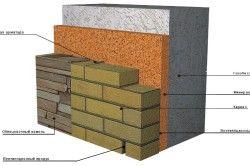 Схема облицювання газобетону цеглою і облицювальним каменем