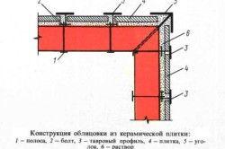Схема обробки печі плиткою