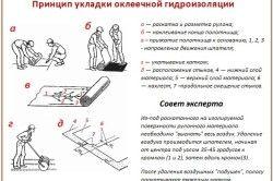Технологія спорудження оклеечной гідроізоляції ванної кімнати