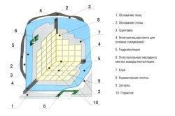 Схема обробки ванної кімнати плиткою