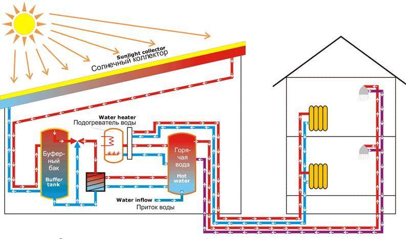 Фото - Способи опалення приватного будинку без використання газу