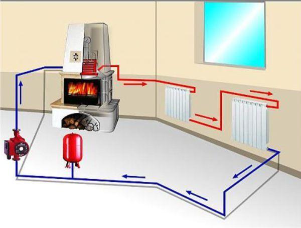 Схема пічного водяного опалення