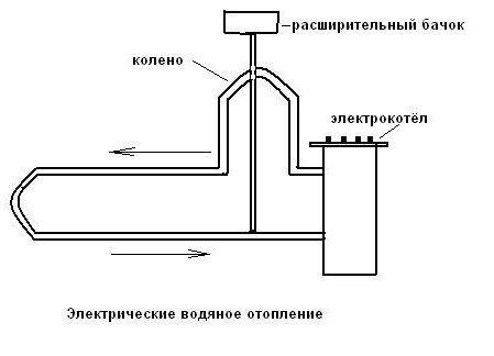 Схема електричного водяного опалення