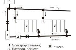 Схема водяної системи опалення