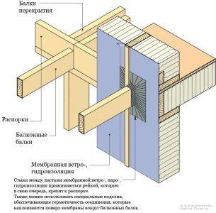 Фото - Способи побудови балкона в дерев'яному будинку
