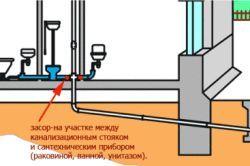 Схема засмічення каналізації.