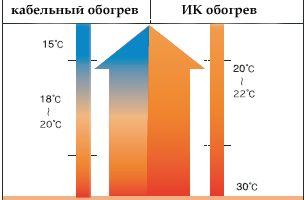 Фото - Способи регулювання температури опалення